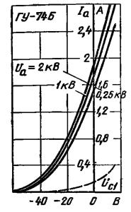 Анодно-сеточные характеристики лампы ГУ-74Б