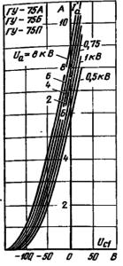 Анодно-сеточные характеристики ламп ГУ-75А, ГУ-75Б, ГУ-75П