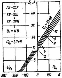 Анодно-сеточные характеристики ламп ГУ-76А, ГУ-76Б, ГУ-76П