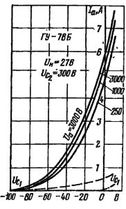 Анодно-сеточные характеристики лампы ГУ-78Б