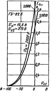 Анодно-сеточные характеристики лампы ГУ-82Б
