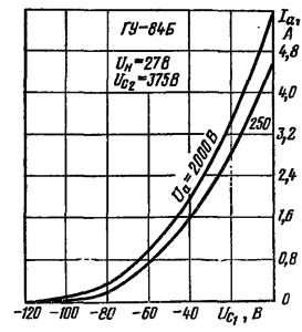 Анодно-сеточные характеристики лампы ГУ-84Б