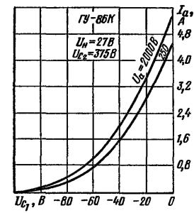 Анодно-сеточные характеристики лампы ГУ-86К