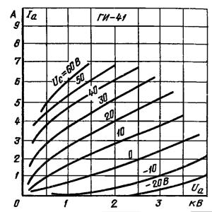 Импульсные анодные характеристики ламп ГИ-41-1, ГИ-41