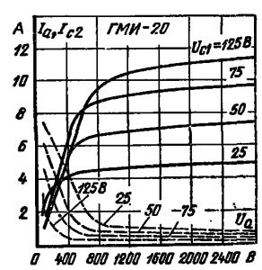 Импульсные анодные и сеточно-анодные характеристики лампы ГМИ-20