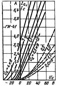 Анодно-сеточные импульсные характеристики ламп ГИ-41-1, ГИ-41