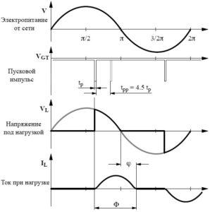 Рис. 8 Пояснение терминов в фазовой зависимости микросхемы U211B2/B3