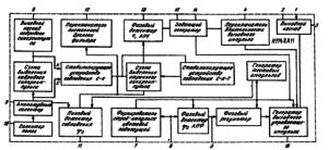 Структурная схема ИМС К174ХА11