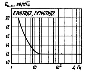 Зависимость приведенного ко входу микросхемы напряжения шумов от частоты при