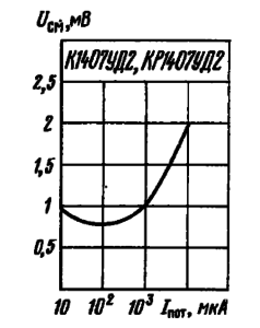 Зависимость напряжения смещения нуля от тока потребления при