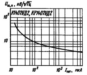 Зависимость приведенного ко входу микросхемы напряжения шумов от тока потребления