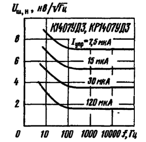 Зависимости приведенного ко входу микросхемы напряжения шумов от частоты при различных значениях тока управления