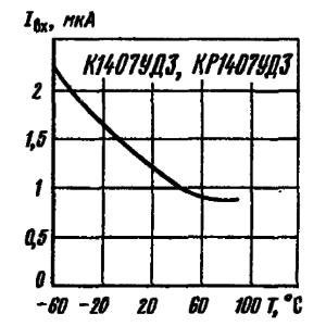 Зависимость входного тока от температуры окружающей среды