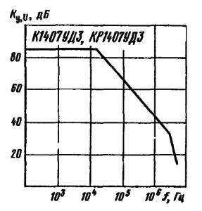 Зависимость коэффициента усилений напряжения от частоты