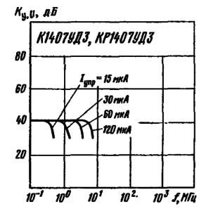 Амплитудно-частотные характеристики усилителя на микросхемах К1407УДЗ, КР1407УДЗ при различных значениях тока управления