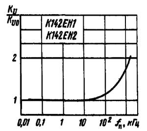 Зависимость относительной нестабильности по напряжению от частоты пульсаций