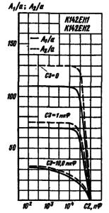 Зависимости выброса напряжения на выходе стабилизатора в типовой схеме включения при импульсном изменении тока нагрузки от емкости С3