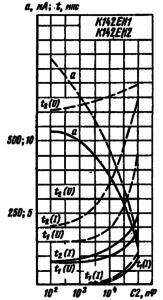Зависимости броска тока нагрузки и времени установления выходного напряжения и тока при включении и выключении стабилизатора: непрерывная линия для К142ЕН1; пунктирная линия для К142ЕН2