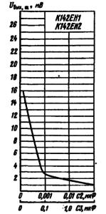 Зависимость напряжения шумов на выходе стабилизатора от емкостей конденсаторов С2 и С3 в типовой схеме включения К142ЕН1, К142ЕН2
