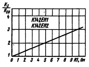 Зависимость относительной нестабильности по току от сопротивления резистора-датчика схемы защиты (KI0 - нестабильность по току при сопротивлении резистора-датчика, равном нулю)