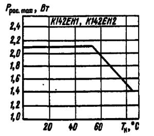 Зависимость максимальной рассеиваемой мощности микросхем с дополнительным теплоотводом