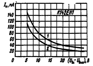 Зависимость тока нагрузки от падения напряжения на микросхеме:
