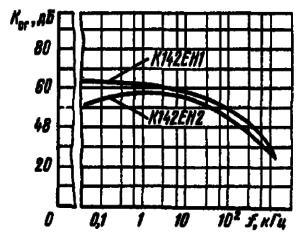 Зависимости коэффициента сглаживания пульсаций от частоты пульсаций
