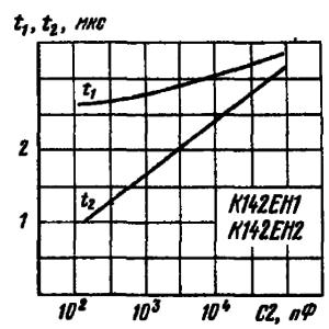 Зависимости времени установления выходного напряжения от емкости С2 в типовой схеме включения К142ЕН1, К142ЕН2