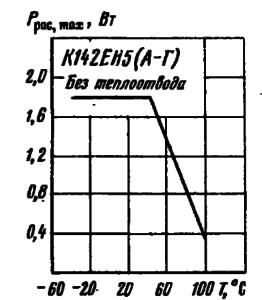 Зависимость рассеиваемой мощности от температуры окружающей среды