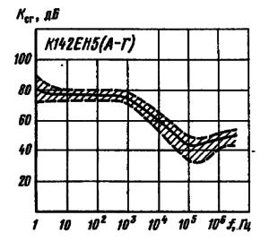Частотные характеристики коэффициента сглаживания. Заштрихована область разброса значений параметров для 95 % микросхем. Сплошной линией обозначена типовая зависимость