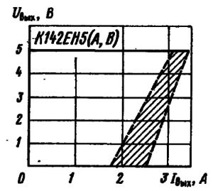 Выходные характеристики стабилизаторов напряжения. Заштрихована область разброса значений параметров для 95 % микросхем. Сплошной линией обозначена типовая зависимость