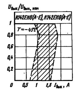 Выходные характеристики микросхем. Заштрихована область разброса значений параметров для 95 % микросхем. Сплошной линией обозначена типовая зависимость