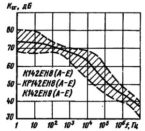 Частотные характеристики коэффициента сглаживания пульсаций выходного напряжения. Заштрихована область разброса значений параметров для 95 % микросхем. Сплошной линией обозначена типовая зависимость