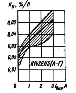 Зависимость коэффициента пульсаций выходного напряжения от выходного тока. Заштрихована область разброса значений параметров для 95 % микросхем. Сплошной линией обозначена типовая зависимость