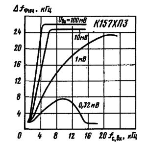 Зависимость полосы пропускания шумоподавителя на микросхеме К157ХП3 от частоты и уровня входного сигнала