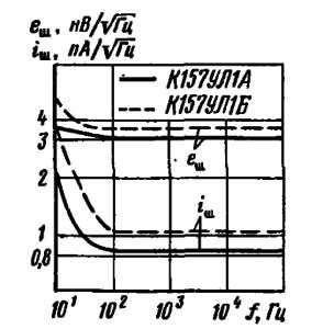 Зависимости спектральной плотности напряжения и тока от частоты