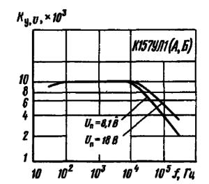 Зависимость коэффициента усиления напряжения от частоты