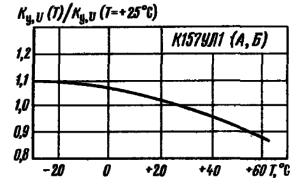 Зависимость нормированного коэффициента усиления напряжения от температуры окружающей среды