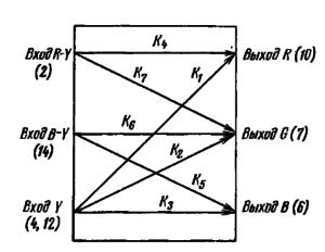Схема обозначений коэффициентов передачи