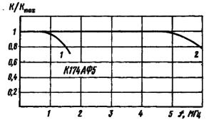 Амплитудно-частотные характеристики яркостного (кривая 2) и цветоразностного (кривая 1) каналов К174АФ5