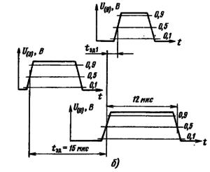 Временная диаграмма, характеризующая время задержки между фронтами строчного синхроимпульса и импульса обратного хода при работе с тиристорным выходным каскадом строчной развертки