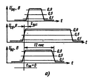 Временная диаграмма, характеризующая время задержки между фронтами строчного синхроимпульса и импульса обратного хода при работе с транзисторным выходным каскадом строчной развертки