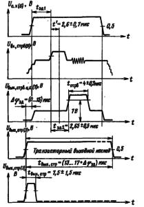 Фазовые соотношения между входными и выходными сигналами