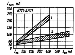 Зависимость тока потребления от тока нагрузки для транзисторной (1) и тиристорной (2) схем выходного каскада генератора строчной развертки