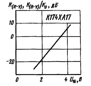 Зависимость коэффициента передачи по каналам R-Y, B-Y от управляющего напряжения