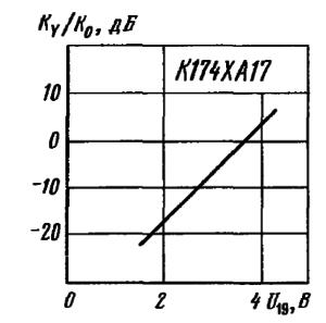 Зависимость коэффициента передачи по каналу Y от управляющего напряжения