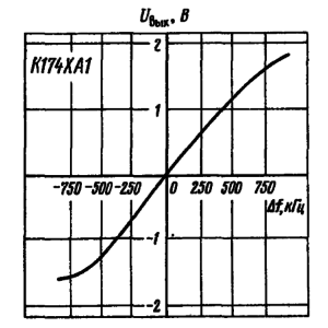 Зависимость выходного напряжения сигнала от частоты