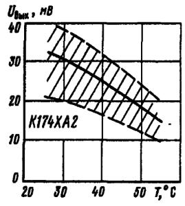 Зависимость тока потребления от температуры окружающей среды