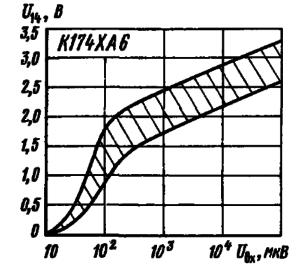Зависимость выходного напряжения на выводе 14 от уровня входного сигнала