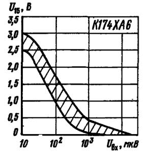 Зависимость выходного напряжения на выводе 15 от уровня входного сигнала